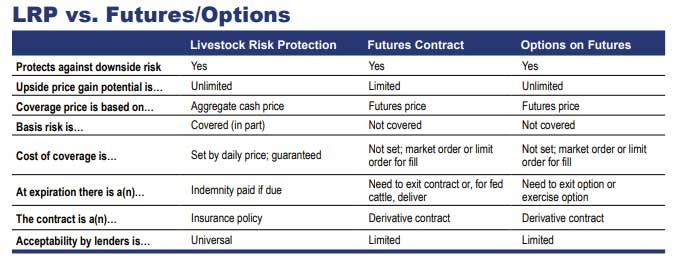 LRP vs. Futures/Options Chart